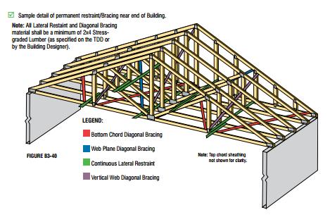 Lumber-Truss-Layout-Diagram